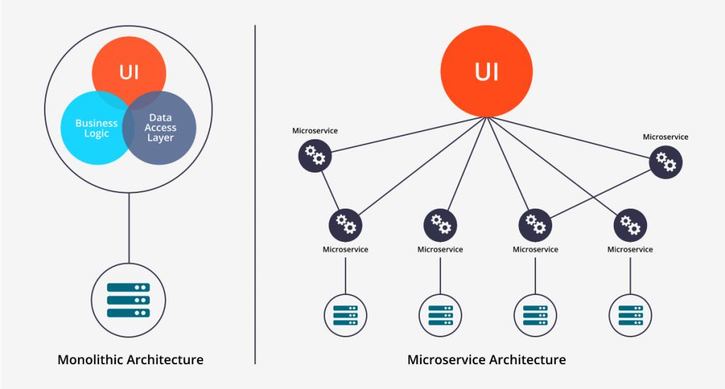 Monolith and Microservice Architecture
