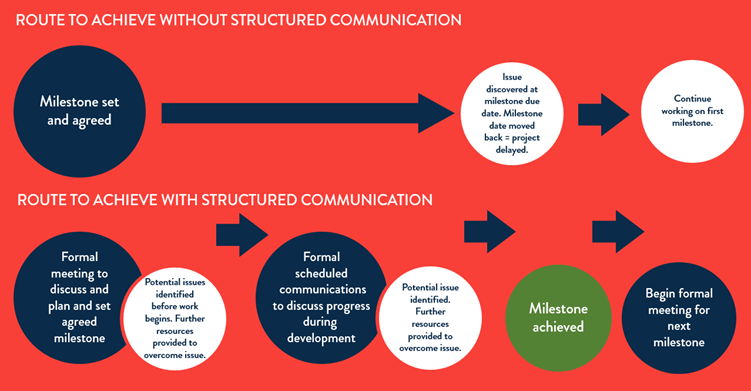 Route to achieve with and without structured communication